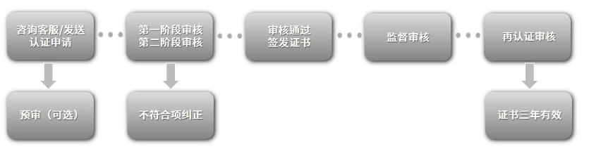iso 22301中文版